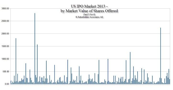 US_IPO-Market_2013