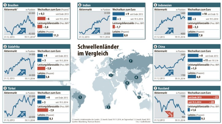 Emerging Markets 2014 Performance Graph
