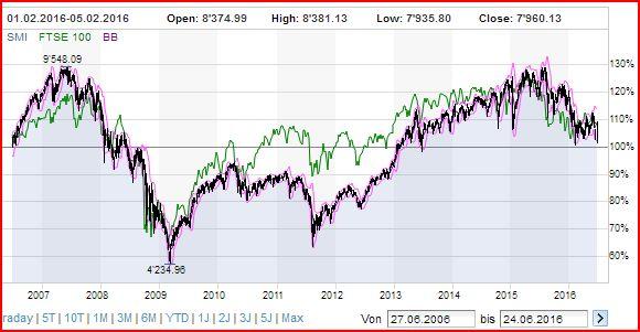 SMI-index-since-june-2006