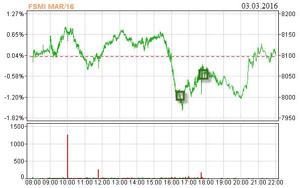 smi-futures-trading-intraday-swings-03-03-2016