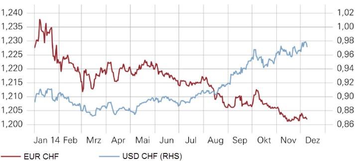 eurchf-2014-usdchf-2014-chart-graph