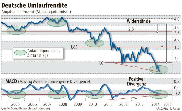 german-running-yield-macd