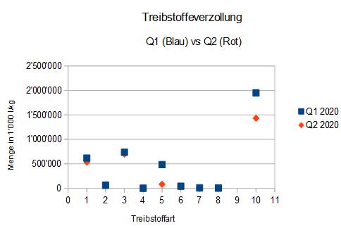 Treibstoffverbrauch während COVID-19, Q1 vs Q2 2020