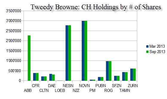 tweedy-browne-swiss-holdings