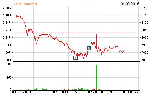 smi-futures-trading-intraday-swings-04-02-2016