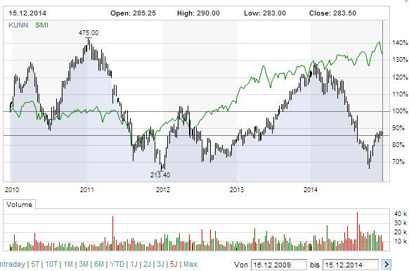 kuoni-5year-stock-equity-chart_2009-2014