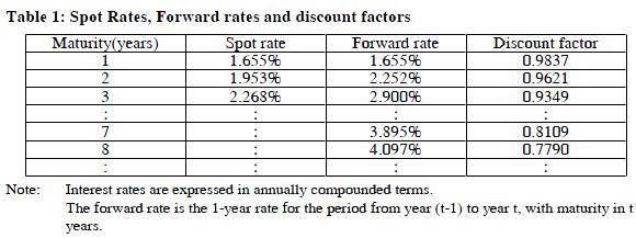 1-spot-rates-forward-rates