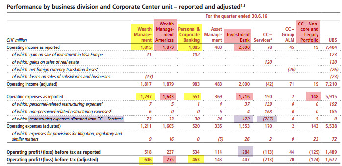 ubs-2q16-2016-results