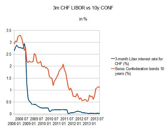 3m-chf-libor-vs-10y-conf