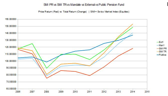 publica-switzerland-assets-investments-2013-2014-vs-smi-index-vs-mandate-clients