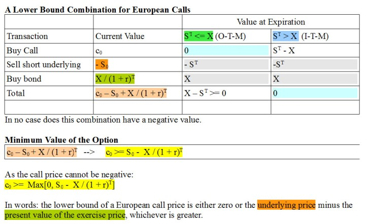 lower-bound-combination-for-european-options-ciia