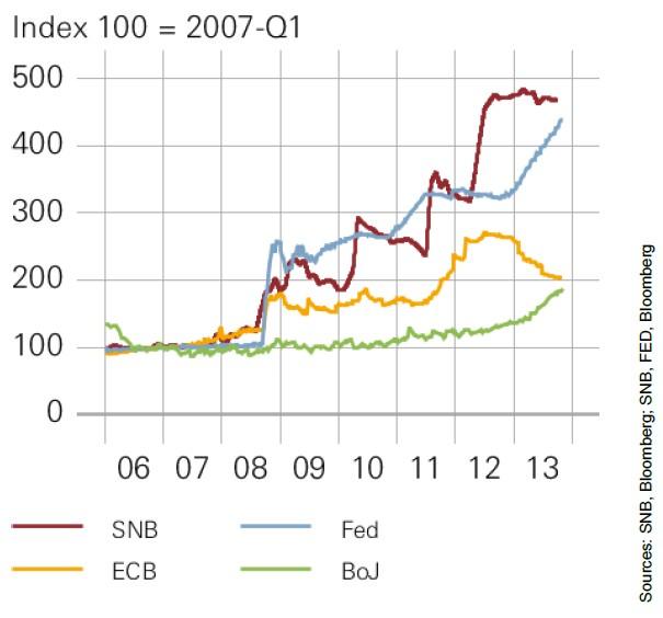 Central Bank Total Assets SNB ECB FED BOJ