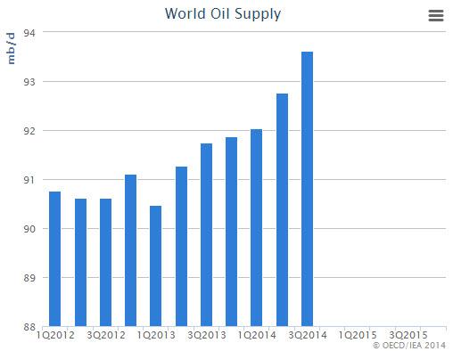 world-oil-supply-iea