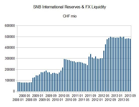 SNB_International_Reserves_FX_Liquidity