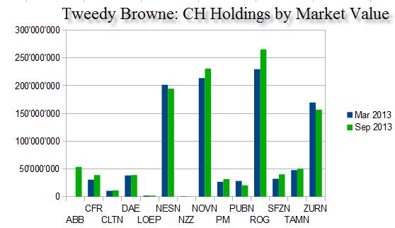 tweedy-browne-swiss-holdings-market-value