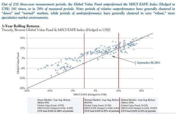 tweedy-brown-global-value-fund