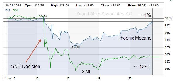 smi-vs-phoenix-mecano-snb-decision-chart-graph