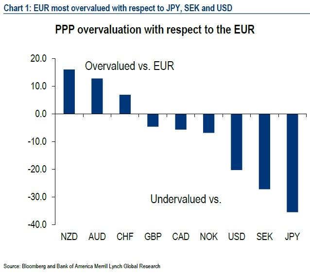 CHF-overvalued-vs-EUR