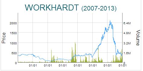 WORKHARDT-BIO-WBIO