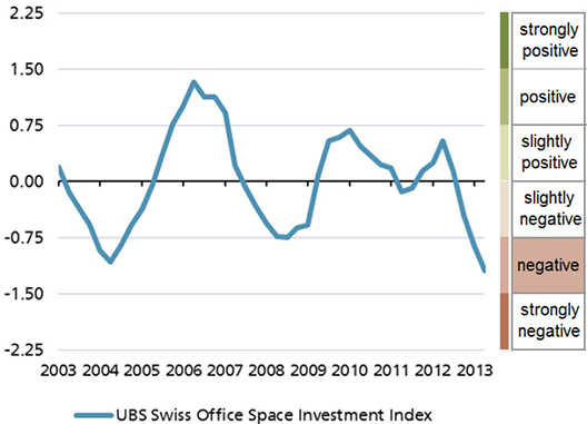 ubs-office-space-investment-index