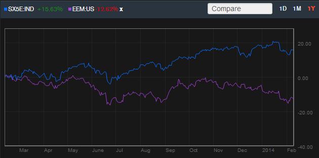 eurostoxx-vs-emerging-markets