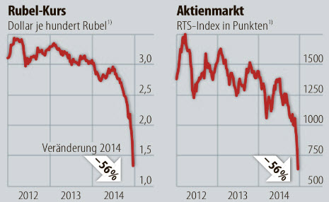 rouble-fx-rate-2014-chart-graph
