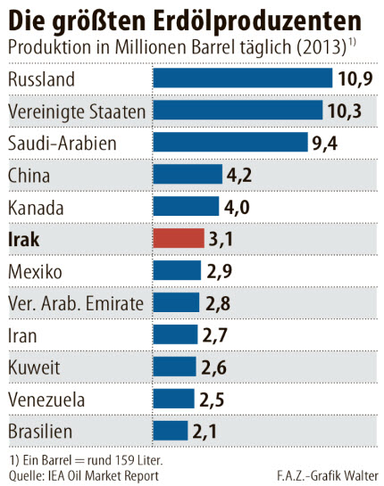 The Worlds Largest Oil Producers 2014