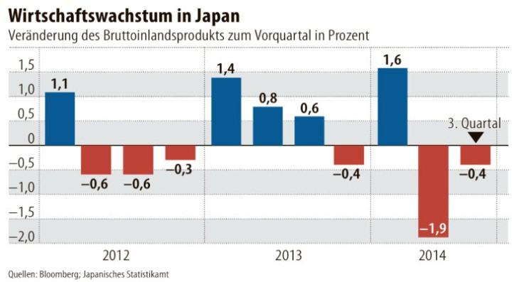 Economic Growth in Japan
