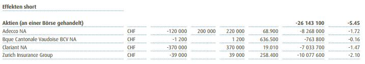 AMG_Swiss_Mid_and_Small_Cap_Fund_short_positions