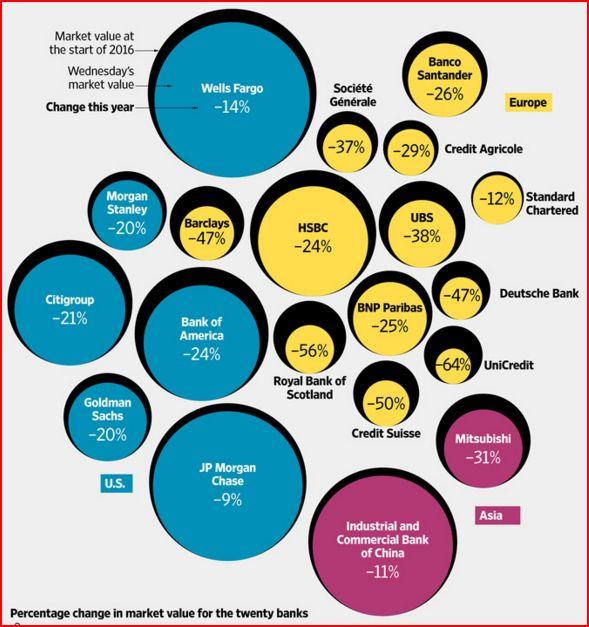20-grossbanken-wertveränderung