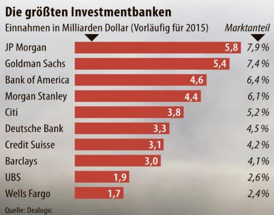 die-grössten-investmentbanken-dealogic-faz