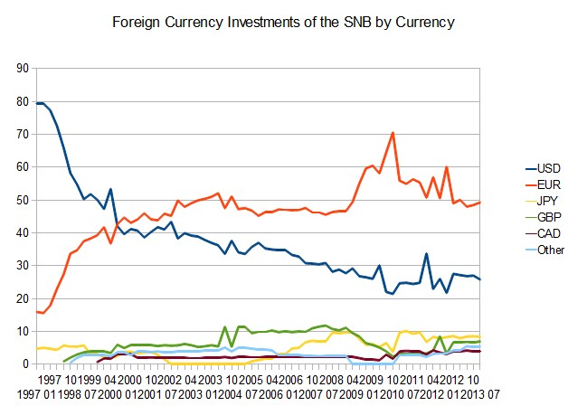 SNB_Foreign_Currency_Investments
