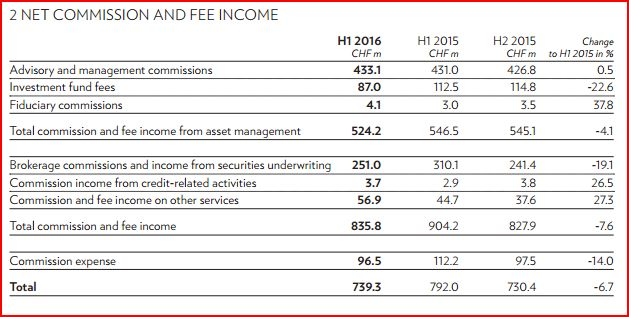 julius-baer-net-commission-and-fee-income