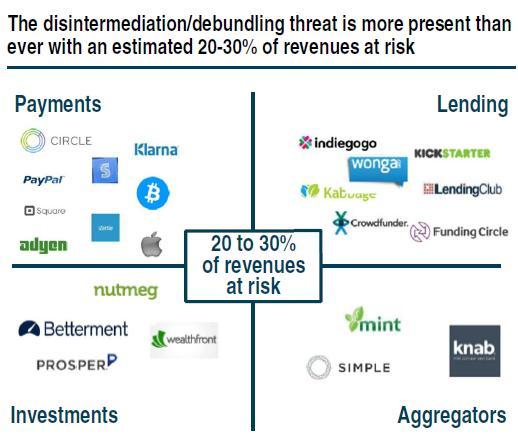 FinTech-Lending-Aggregators-Investments-Payments