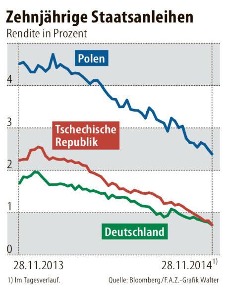 10-year-bond-yields_2014_poland_czechrepublic_germany