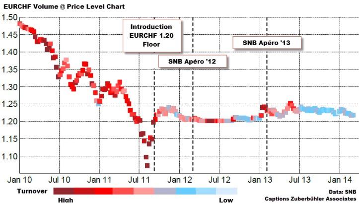 eurchf-chart-intervention-price-volume-chart-2010-2014