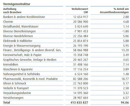 AMG_Swiss_Mid_and_Small_Cap_Fund_holding-structure