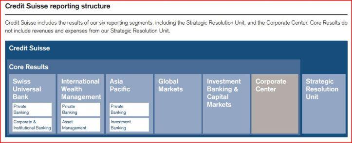 credit-suisse-strategic-resolution-unit