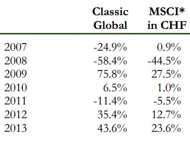 classic-fund-global-equity-holdings-2014-5