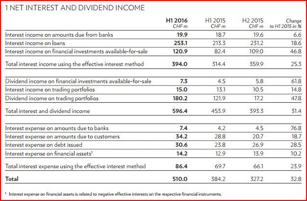 julius-baer-net-interest-and-dividend-income