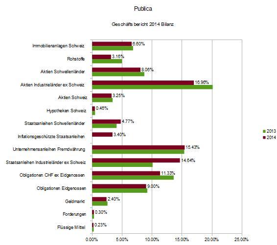 publica-switzerland-assets-investments-2013-2014