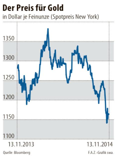 gold-price-2014-spot-price-new-york-in-USD