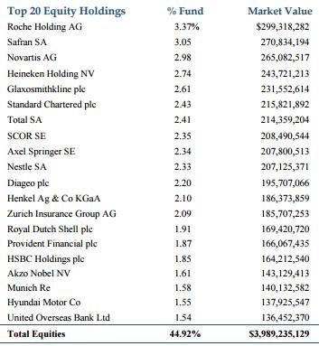 tweedy-brown-top-holdings_2