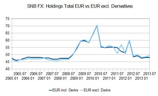 SNB_FX_EUR_Holdings_1