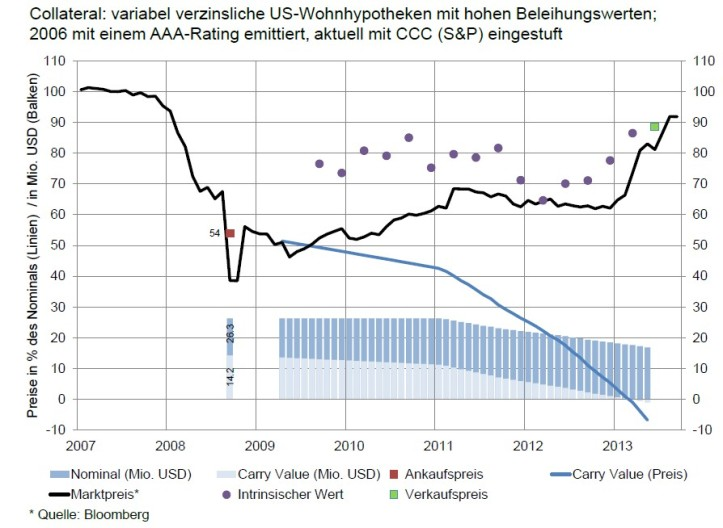 SNB_Mortgage_AAA_to_CCC_rating_2006_emission_vs_2013_price_developement