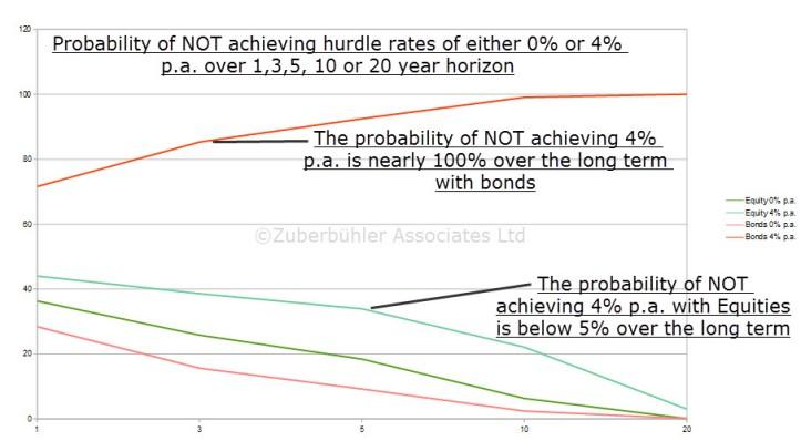 probability-hurdle-rates