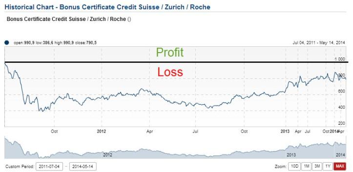 dangers-of-bonus-certificates-2