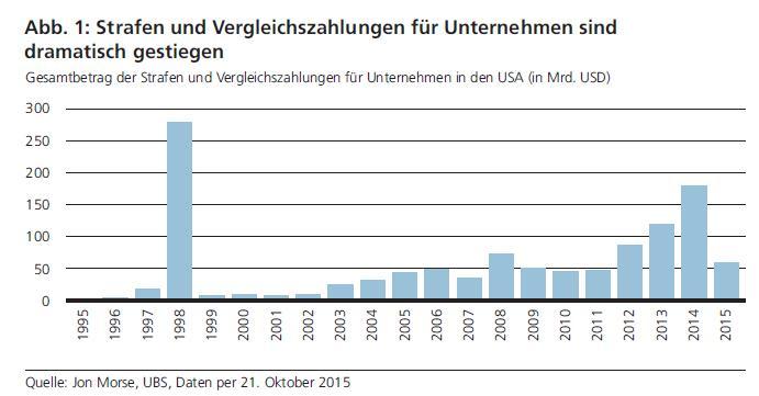 inflation-of-regulatory-fines