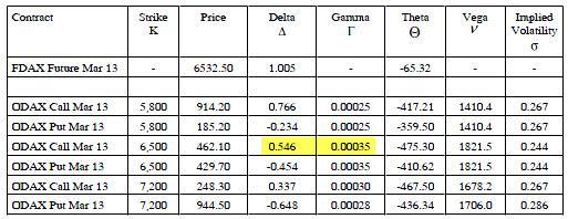 1-delta-gamma-approximation
