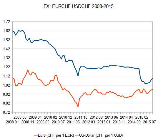 EURCHF vs USDCHF 2008-2015